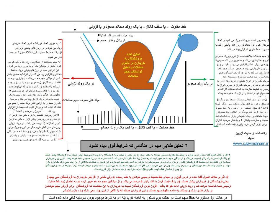 تابلو خوانی - تحلیل نسبت خریداران و فروشندگان